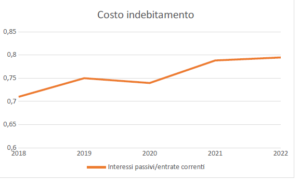 Bilancio comunale '20-'22: aiutare le banche, deprimere gli investimenti sul territorio 2