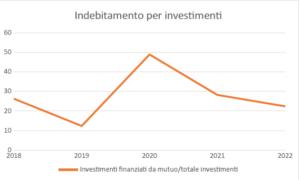 Bilancio comunale '20-'22: aiutare le banche, deprimere gli investimenti sul territorio 3