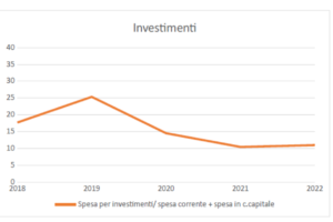 Bilancio comunale '20-'22: aiutare le banche, deprimere gli investimenti sul territorio 4