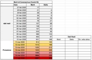 Body Count, previsioni sui morti da epidemia 2