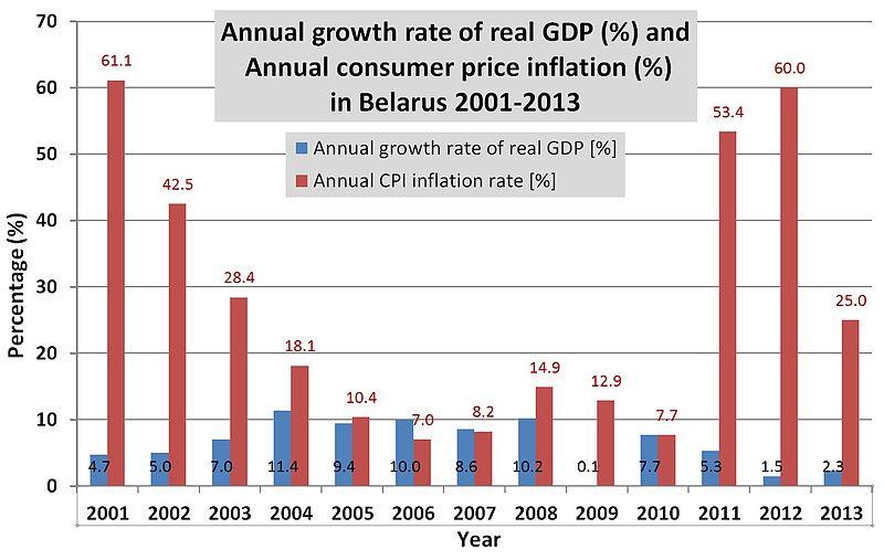 variazione annua del Pil e dei prezzi al consumo (inflazione) periodo 2001-2013