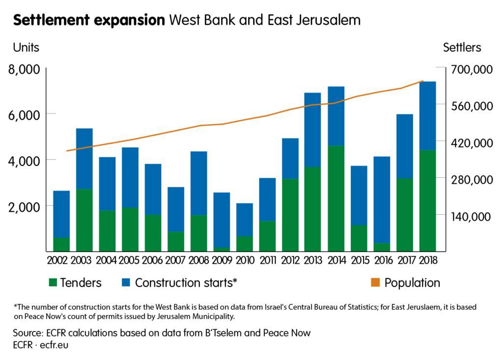 Le radici della sollevazione palestinese 1